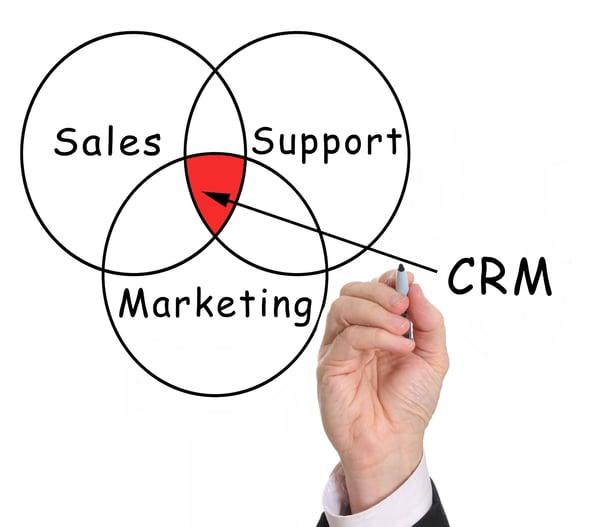 CRM & marketing, un matrimonio aziendale perfetto
