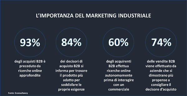 Generare contatti per il B2B: importanza marketing industriale