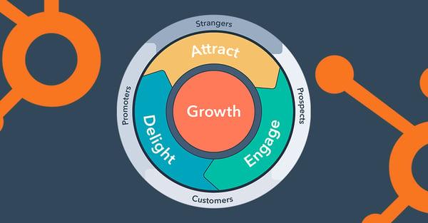 Da funnel a flywheel: l'evoluzione del processo di sales e marketing