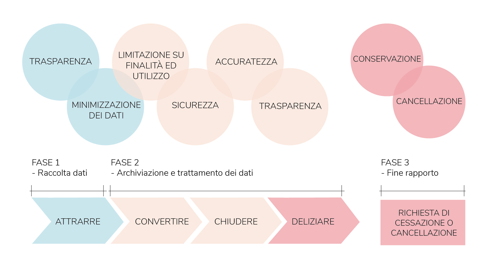 Inbound Marketing e GDPR