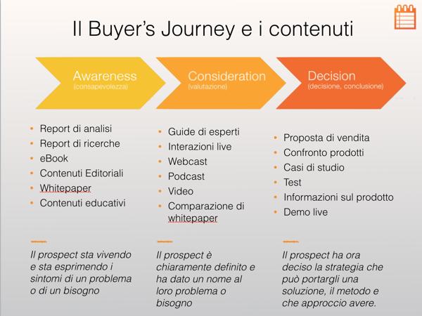 _02.Buyer's Journey