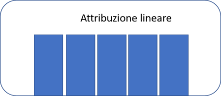 attribuzione lineare mktg attr