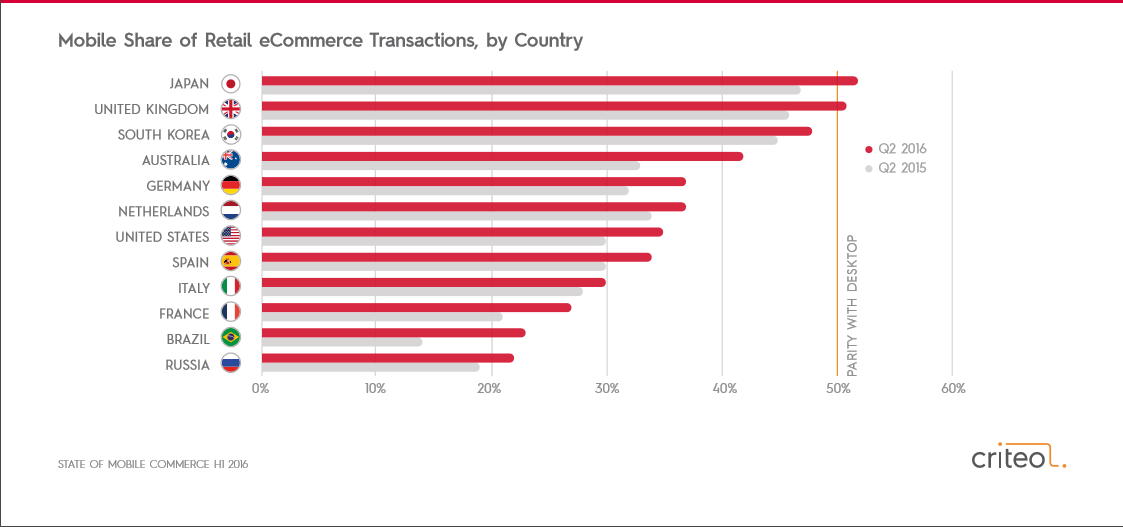 Mobile-commerce-2016