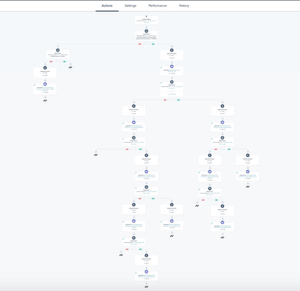 esempio-marketing-automation-hubspot