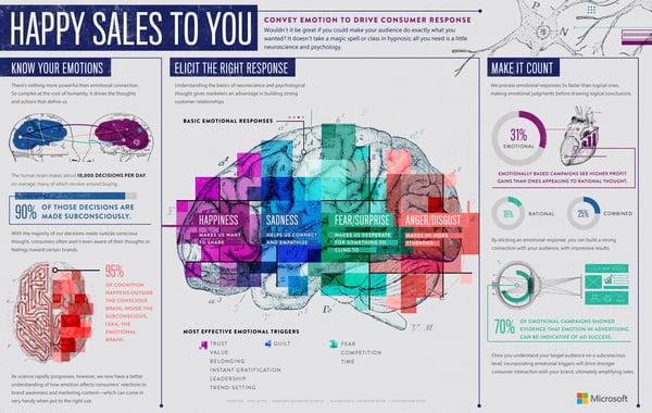 B2B-Infografica-Microsoft