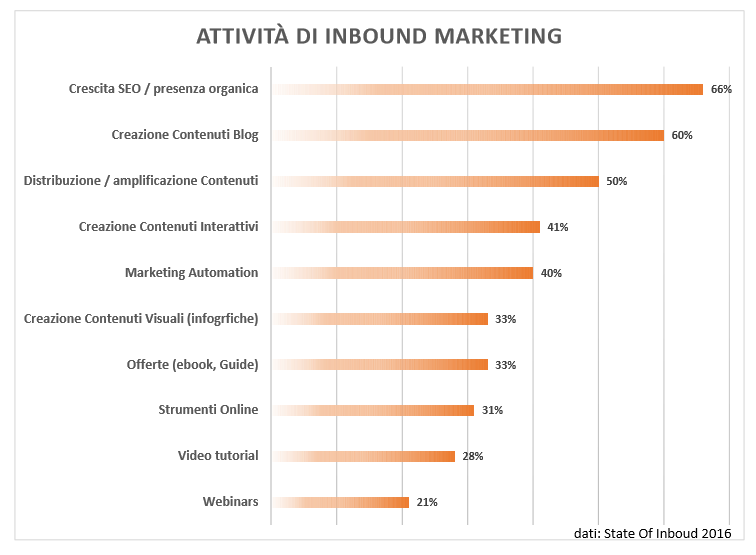 Grafico_State_of_Inbound_01.png