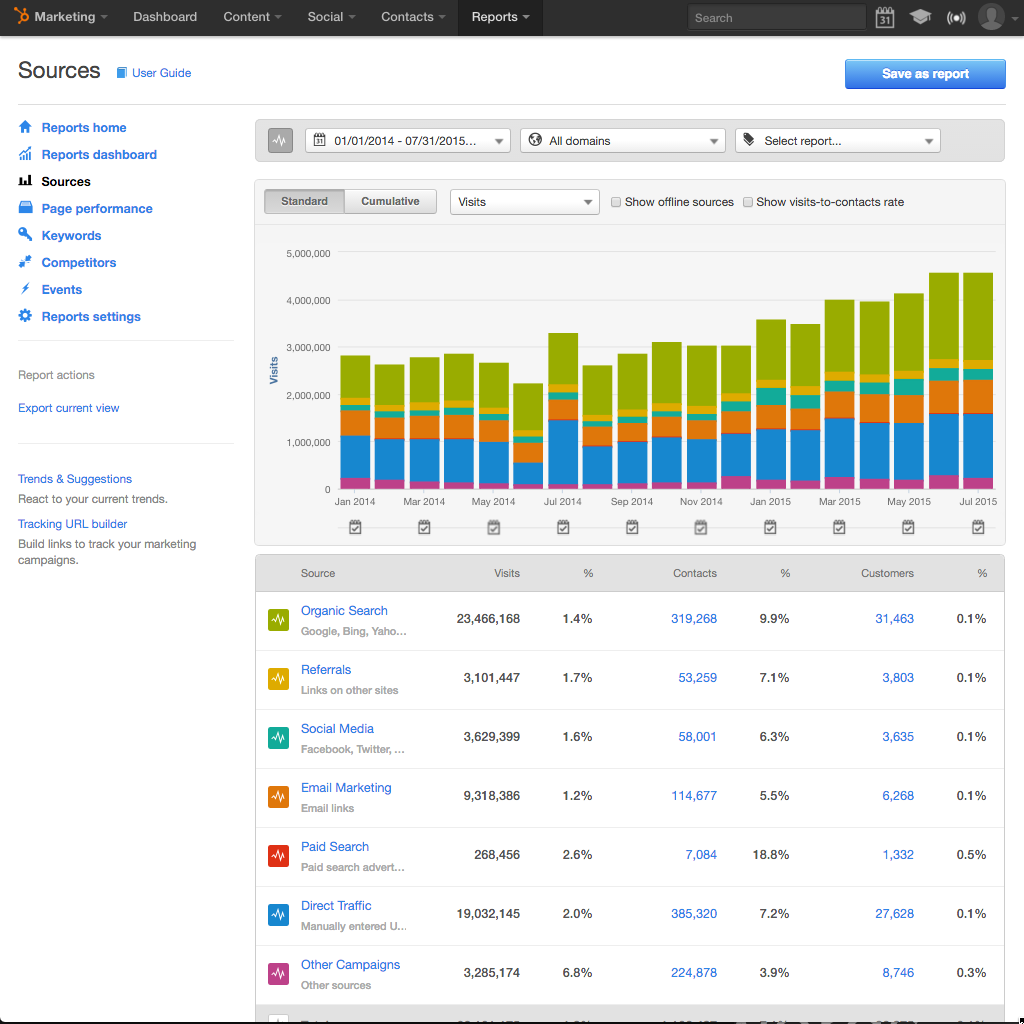 HubSpot-Analytics-Sources.png