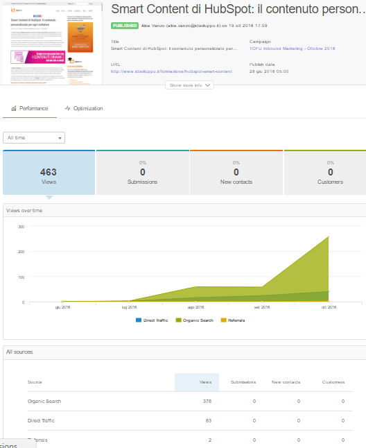 HubSpot-analytics-blog-post-performance.png