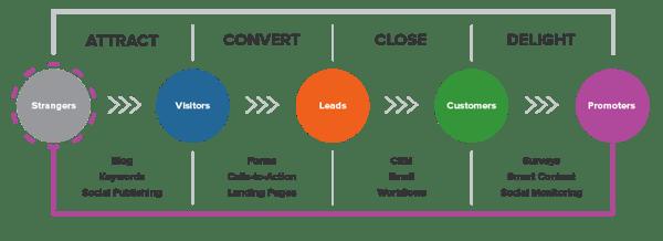 L'inbound marketing è un metodo che usa la tecnologia al servizio del valore aziendale