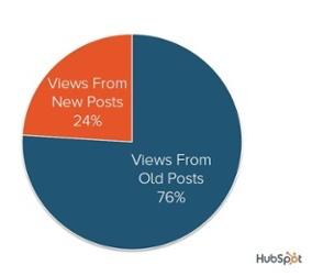 aumentare-iscritti-blog-hubspot.jpg