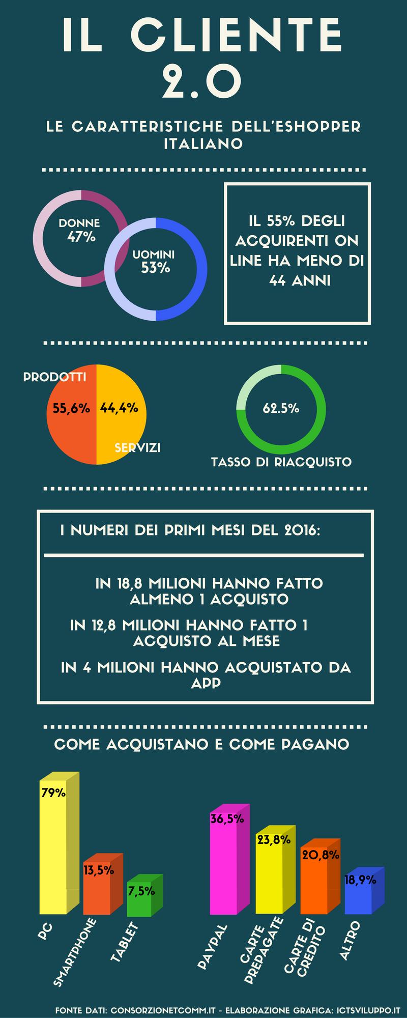 italiano-che-fa-acquisti-online