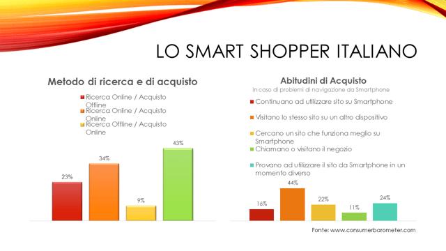 Smart shopper italiano statistiche