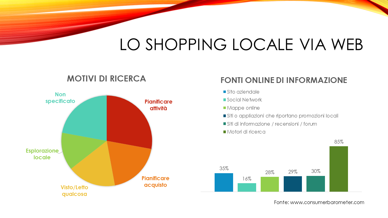 shopping locale via web statistiche