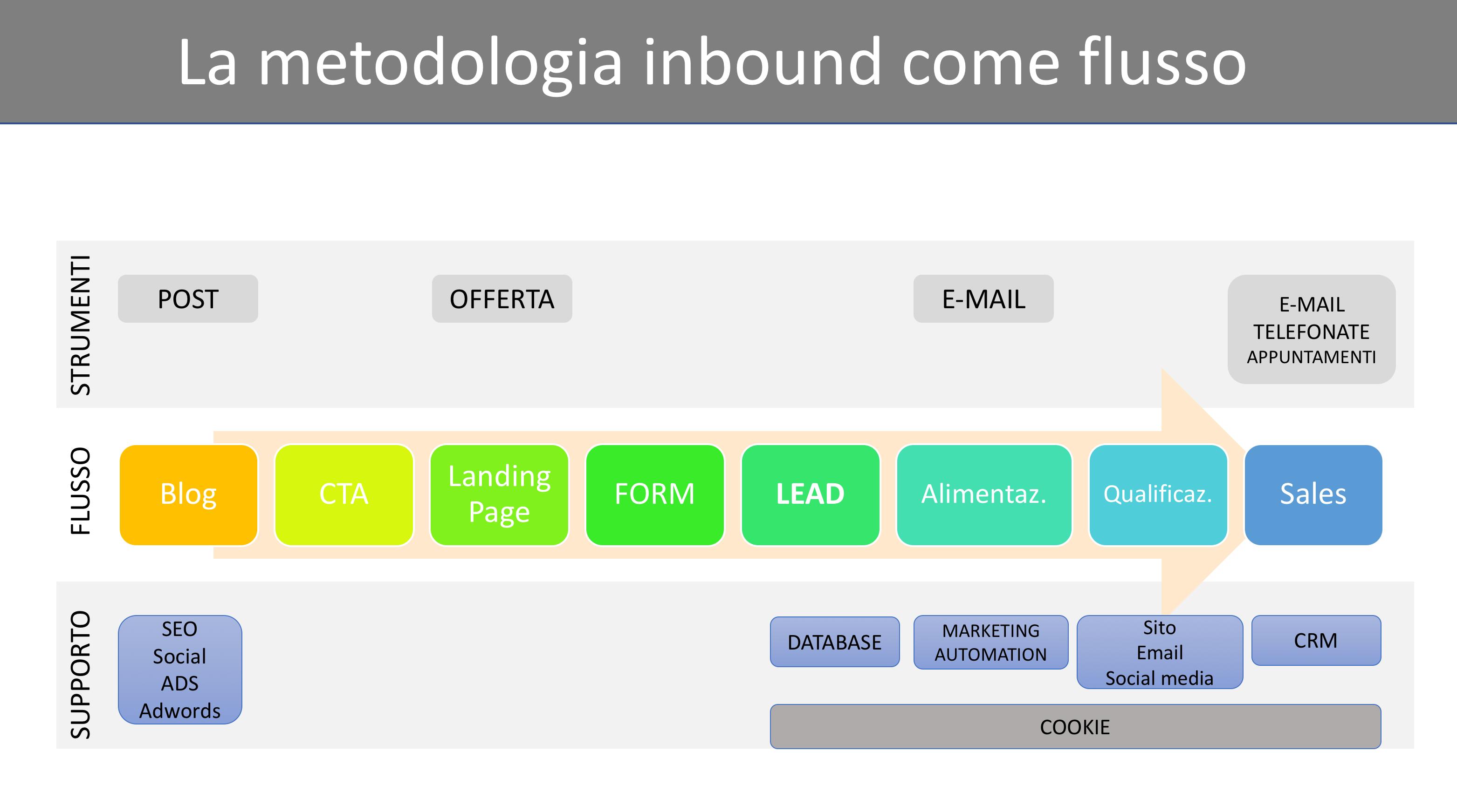 flusso inbound marketing e strumenti