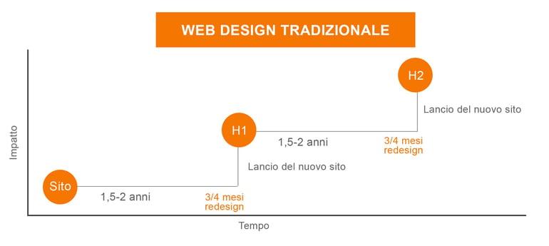 groth driven design: design tradizionale