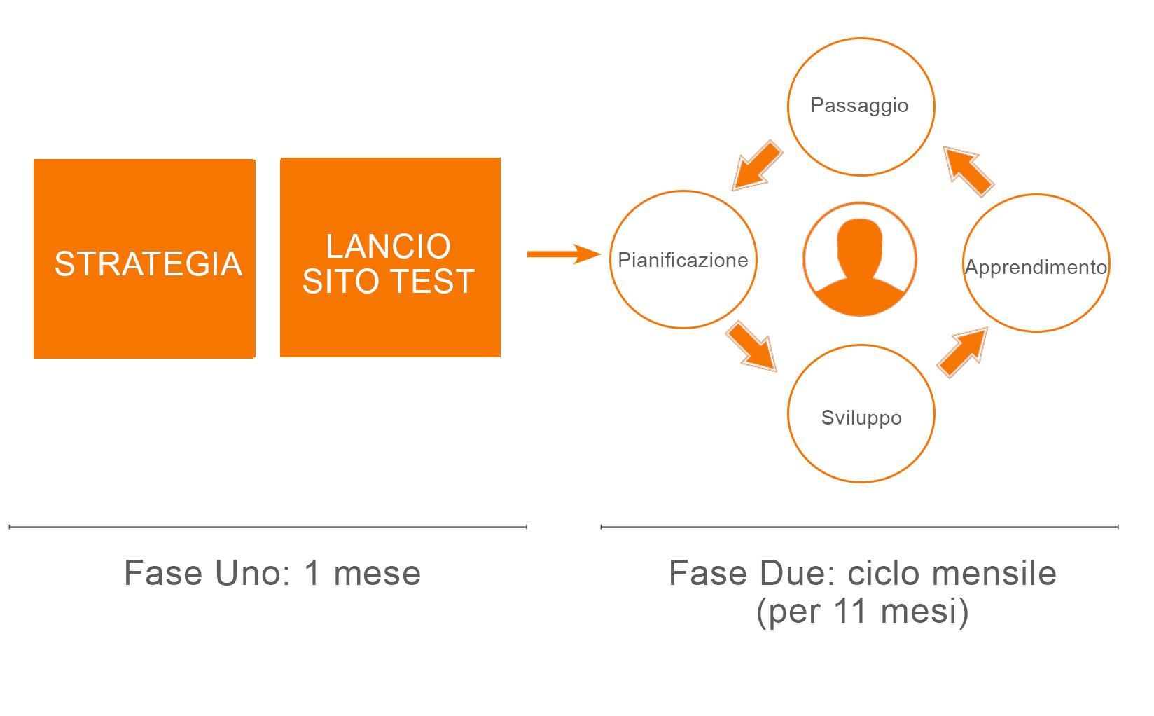 growth driven design ciclo completo