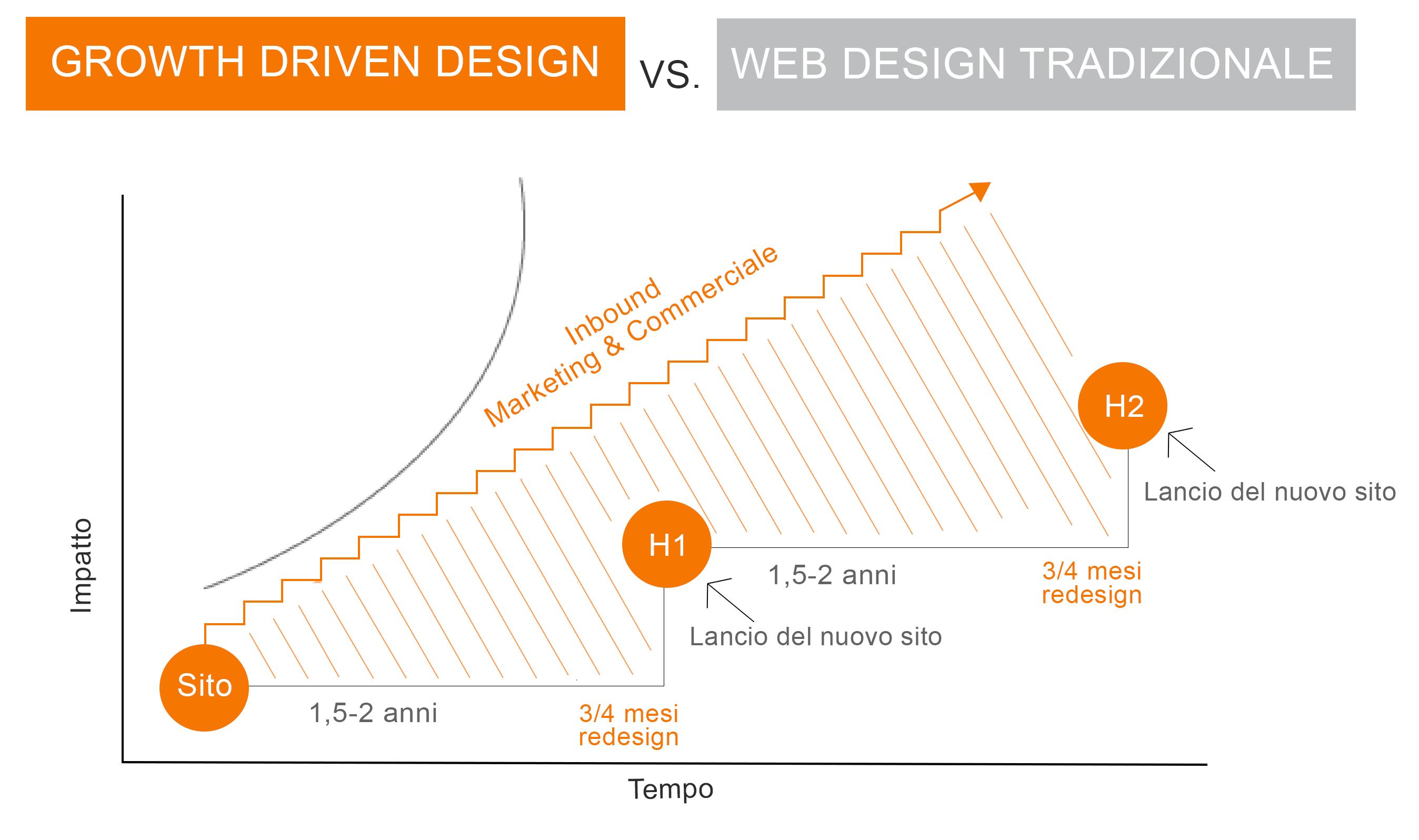 growt driven vs design tradizionale