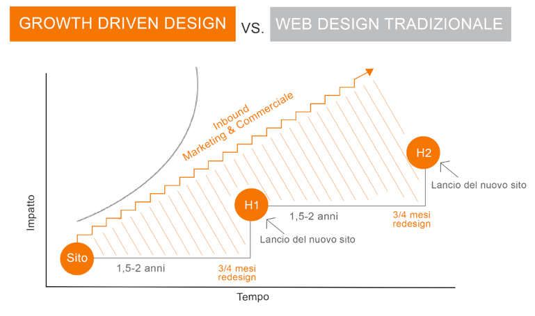 growt driven vs design tradizionale