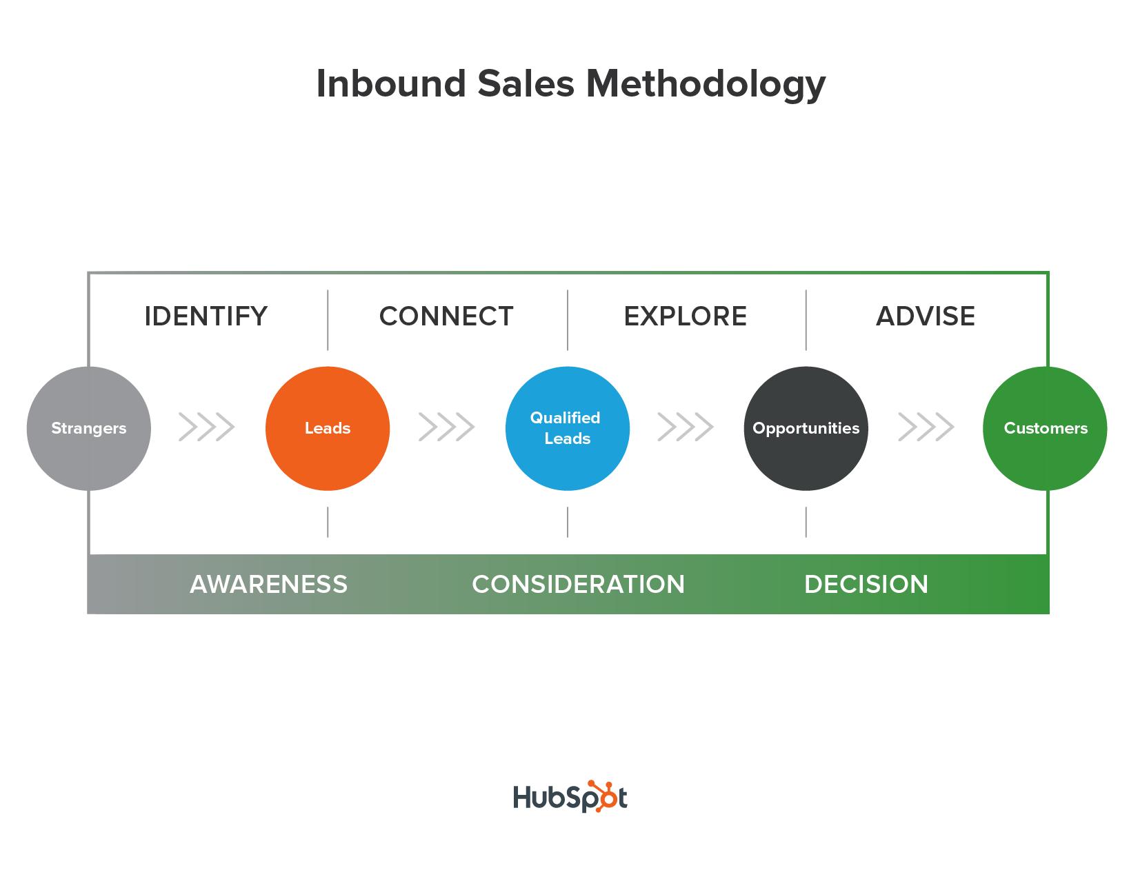 schema-inbound-sales