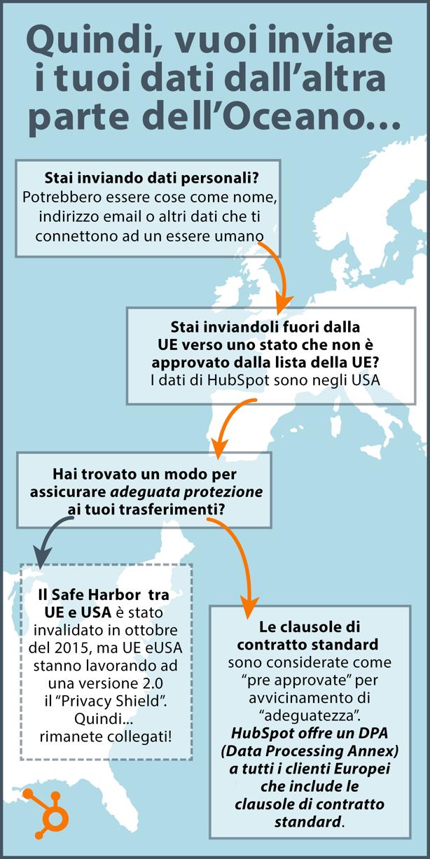 infografica safe shield e clausole contratto hubspot