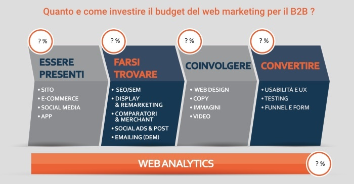 investire-web-marketing-b2b-2.jpg