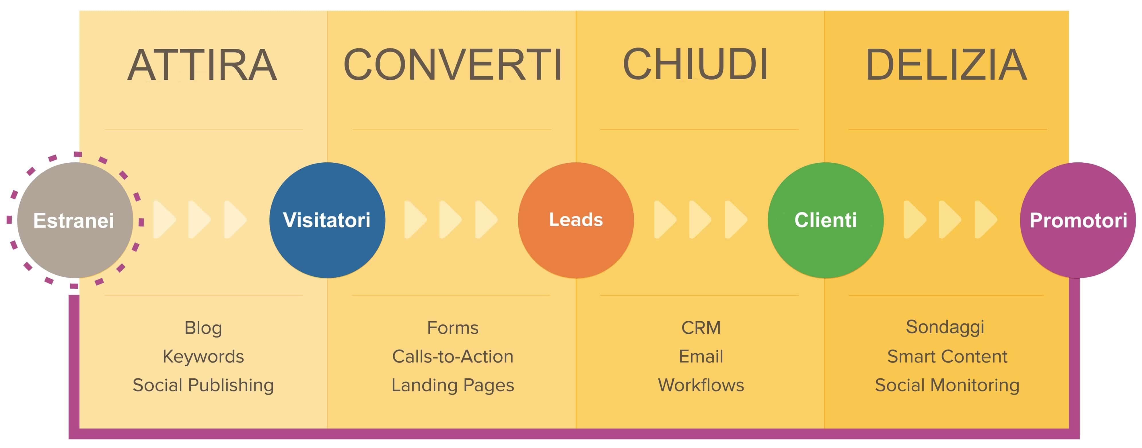 metodologia-inbound-marketing-1.jpg