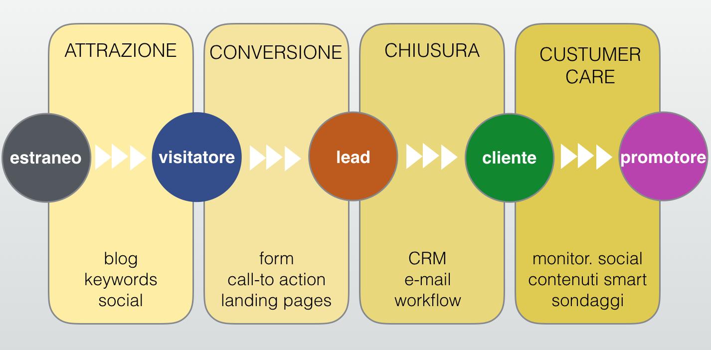 metodologia-inbound-marketing-hubspot