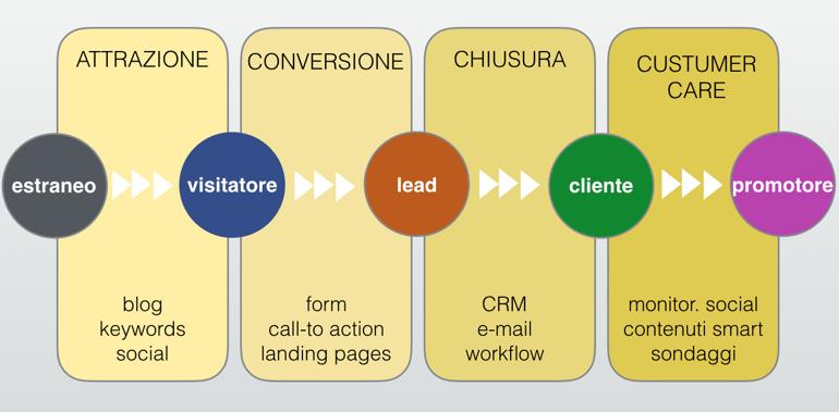 metodologia-inbound-marketing-hubspot.png