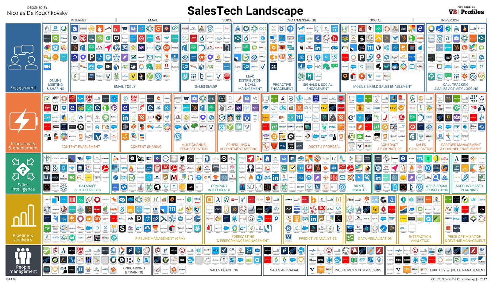 salestech-landscape-2017.png