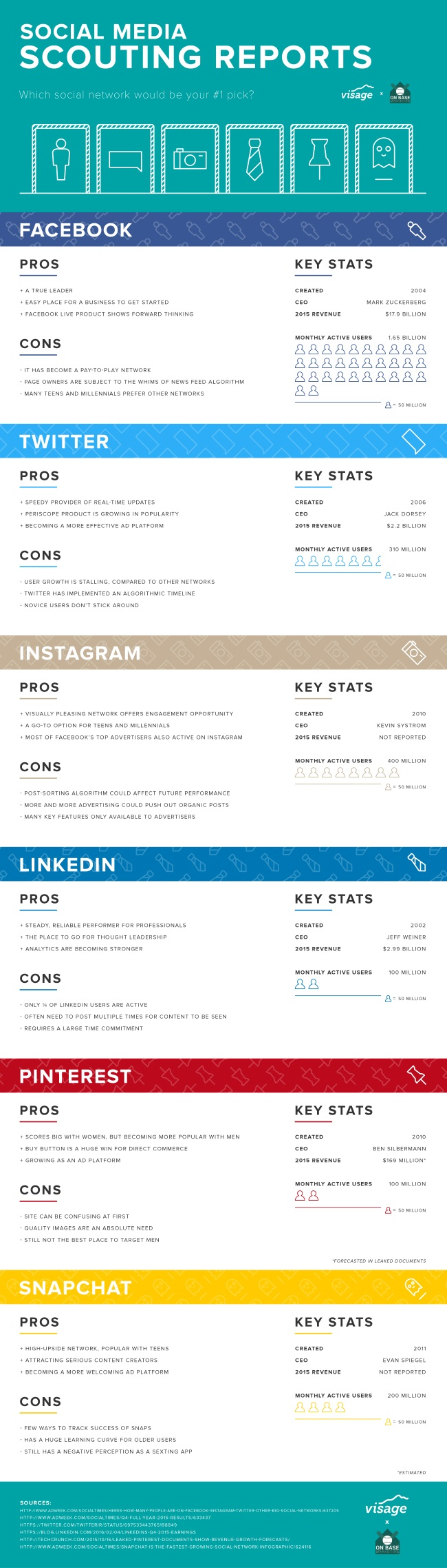 visage: infografica pro contro social network in inglese