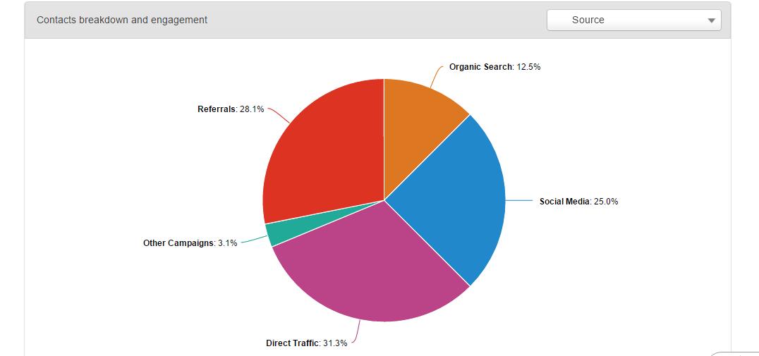 statistiche-webinar-privacy-su-hubspot