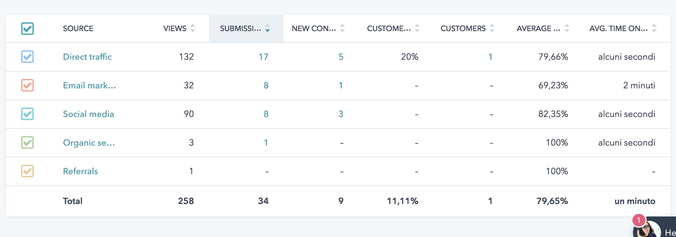 [realizzazione sito hubspot]  cos: rendimento conversione origine