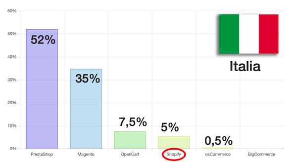 software eCommerce più usati (statistica Italia)