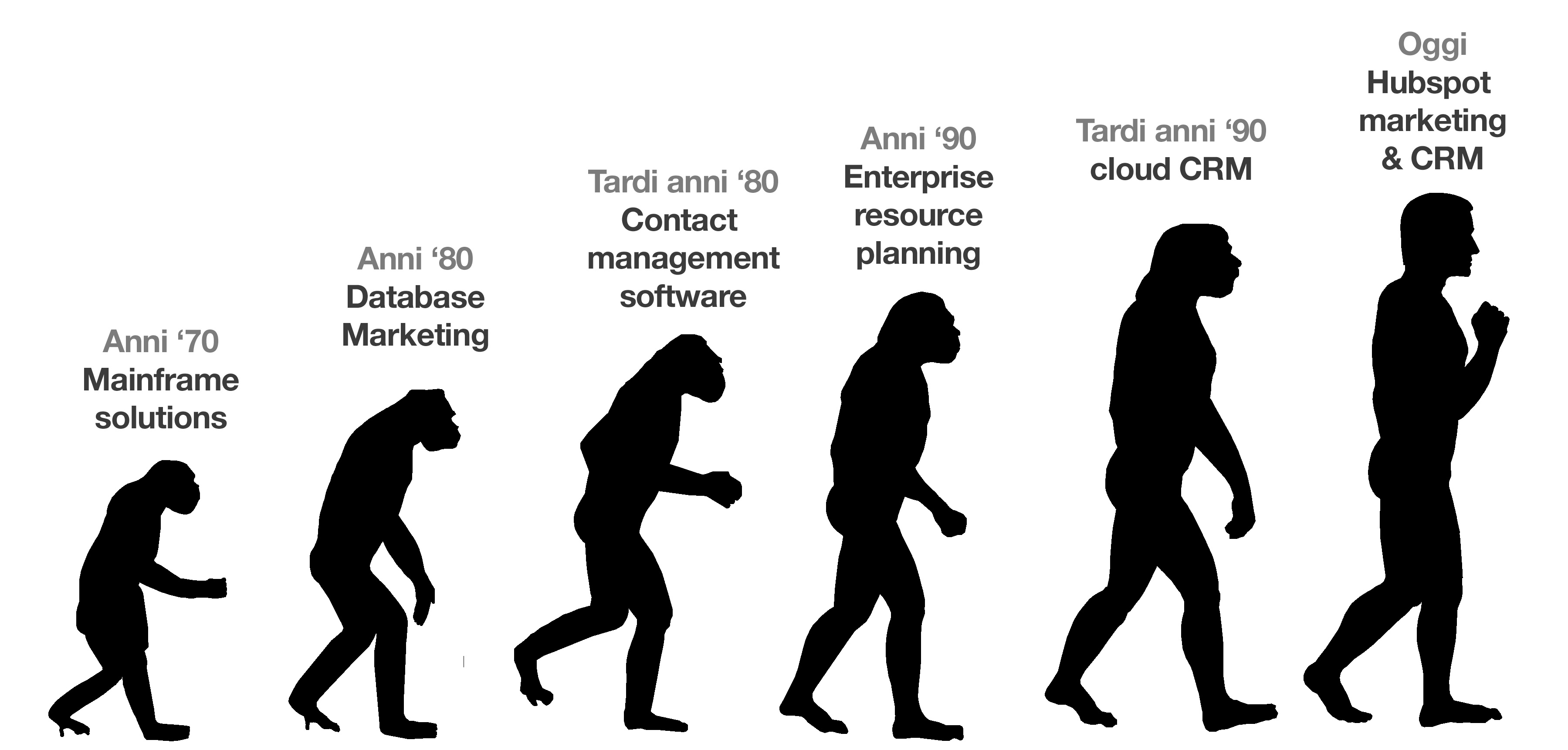 evoluzione crm