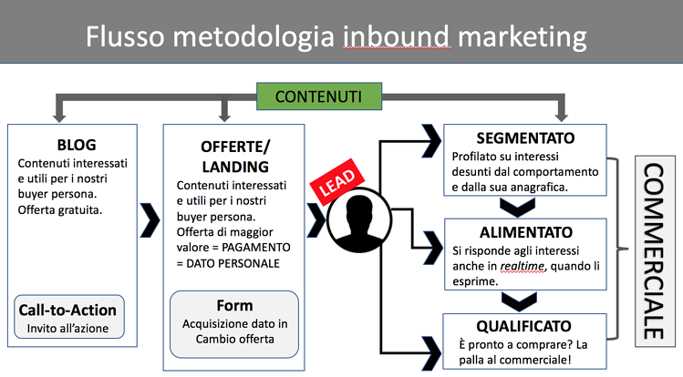 metodologia inbound marketing flusso