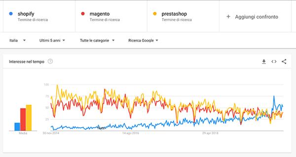 google trends italia shopify