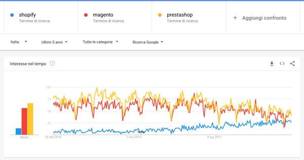 google trends italia ultimi 5 anni