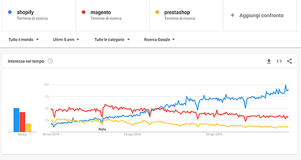 google trends mondo shopify