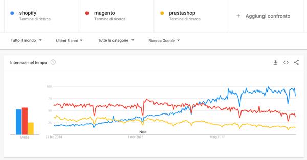 google trends mondo ultimi 5 anni
