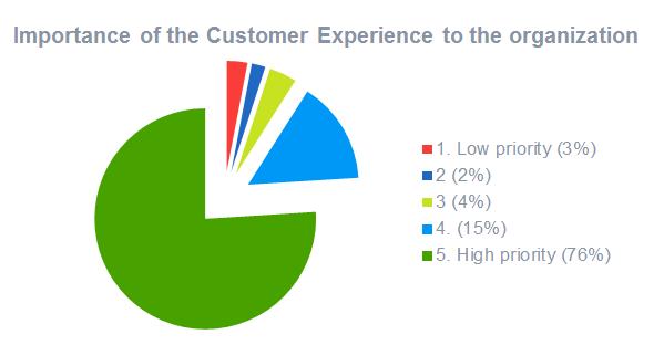 importanza-esperienza-utente