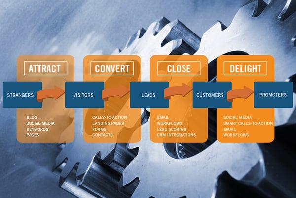 L'inbound marketing per le aziende della meccanica (per trovare nuovi clienti)