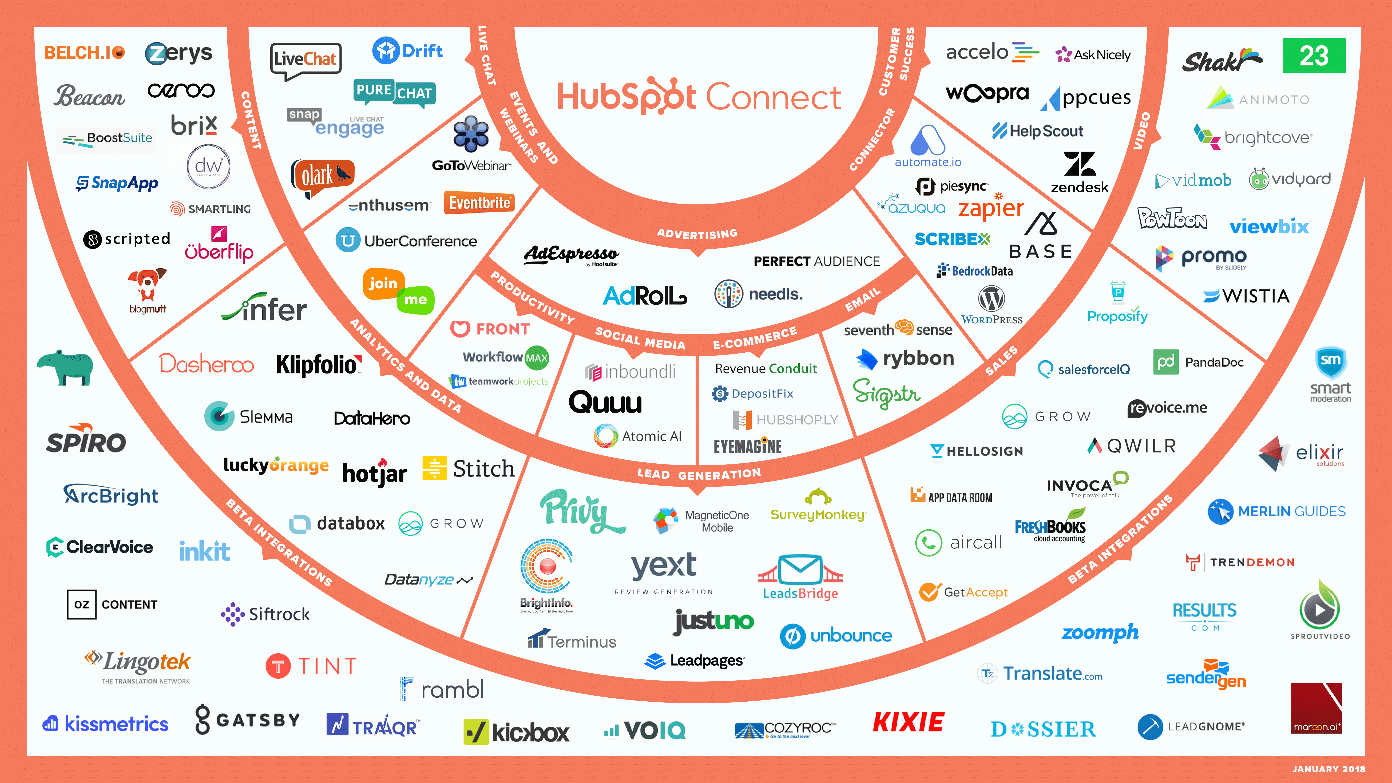 integrazioni hubspot connect con altri programmi online