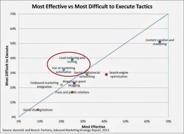 marketing-automation-EffectivsVsDifficult.jpg