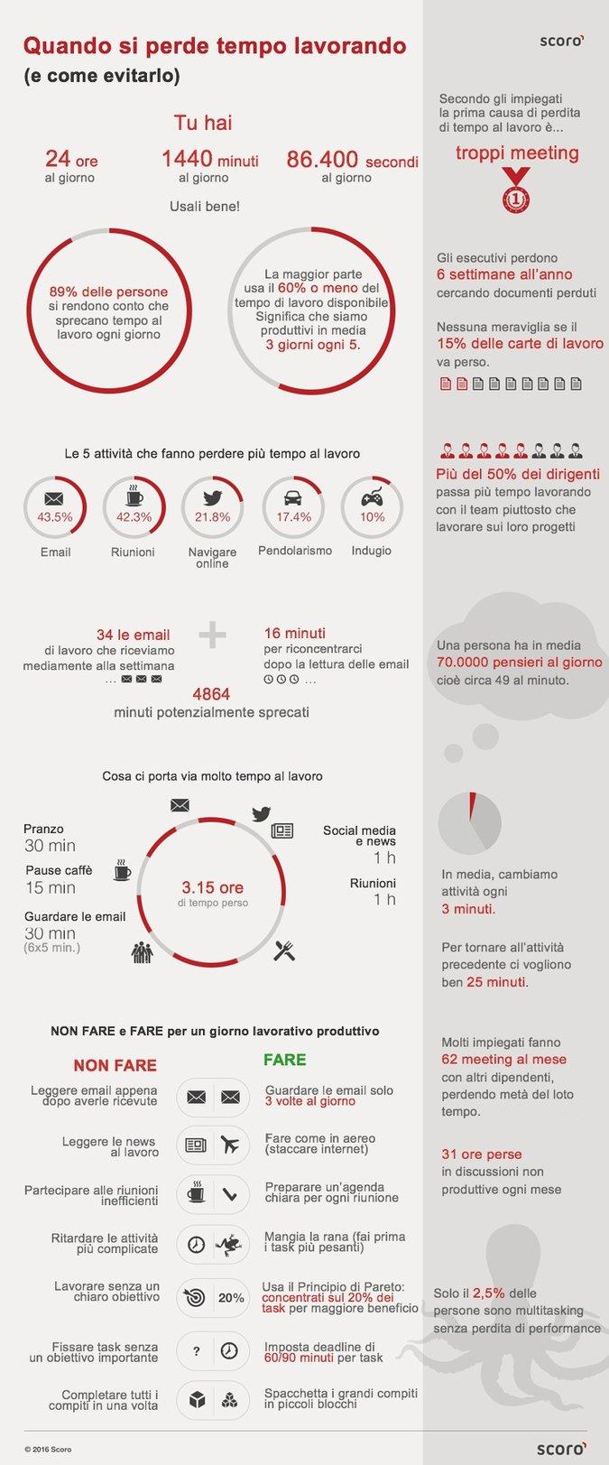 dove perdiamo tempo lavoro infografica
