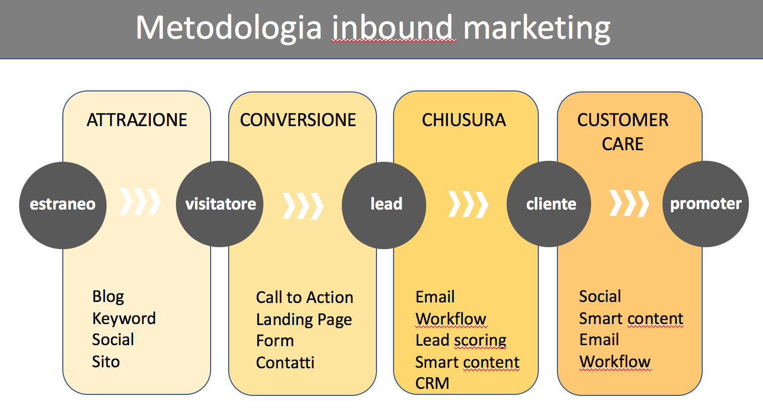 cosa significa inbound marketing
