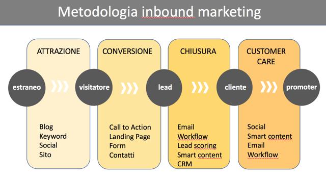cosa significa inbound marketing