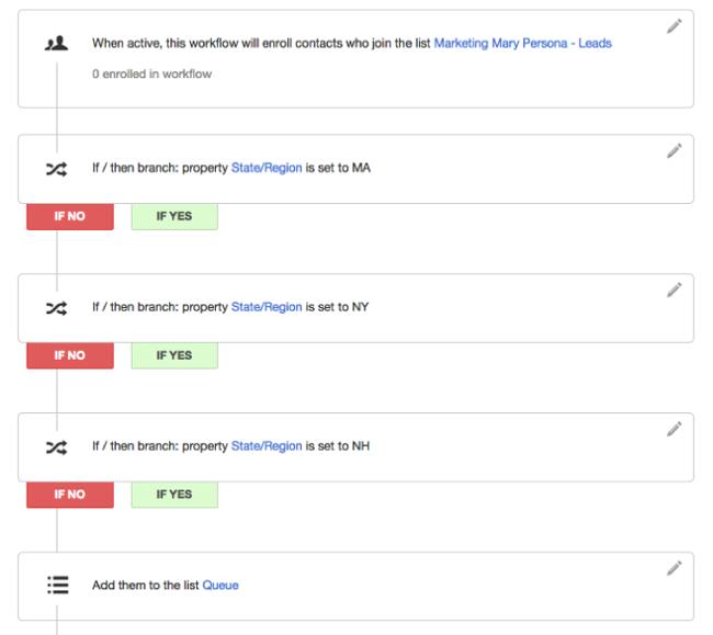 sales-blog-allineare-marketing-vendite.png