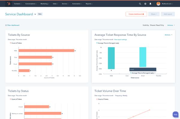 hubspot service hub dashboard