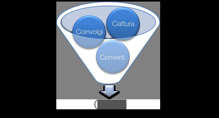 coinvolgimento utenti growth driven desgn - realizzazione sito web
