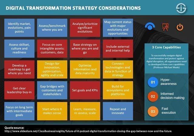 Michael Wade-framework-digital-transformation